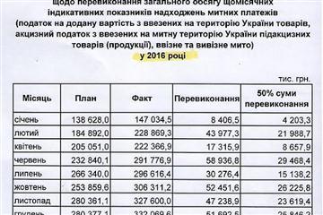 """""""Закарпатська митниця повинна передати на ремонт доріг 155 млн.грн"""", - Москаль"""