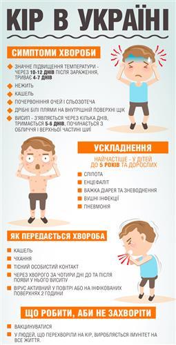 Кір - на Закарпатті: зробіть щеплення і захистіть дітей від небезпечної хвороби